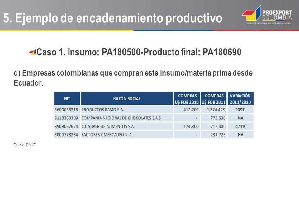 Caso 1. Insumo: PA180500-Producto final: PA180690 d) Empresas colombianas que compran este insumo/materia prima desde Ecuador. Fuente: DANE 5. Ejemplo