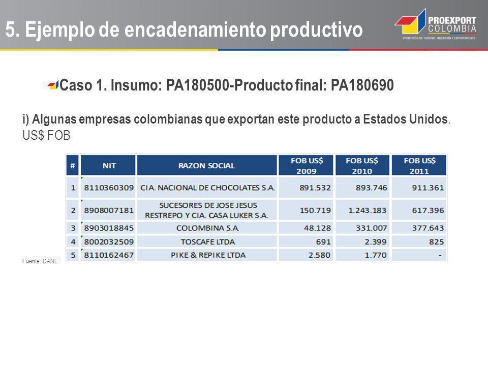 Caso 1. Insumo: PA180500-Producto final: PA180690 i) Algunas empresas colombianas que exportan este producto a Estados Unidos. US$ FOB Fuente: DANE 5.
