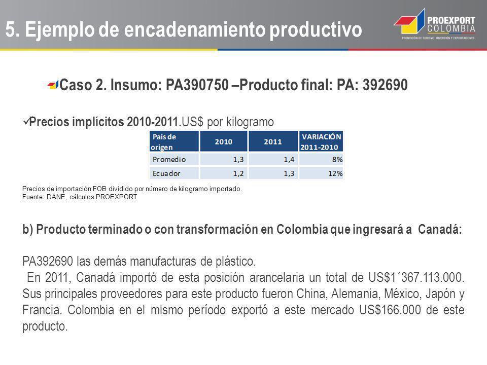 Caso 2. Insumo: PA390750 –Producto final: PA: 392690 Precios implícitos 2010-2011. US$ por kilogramo Precios de importación FOB dividido por número de