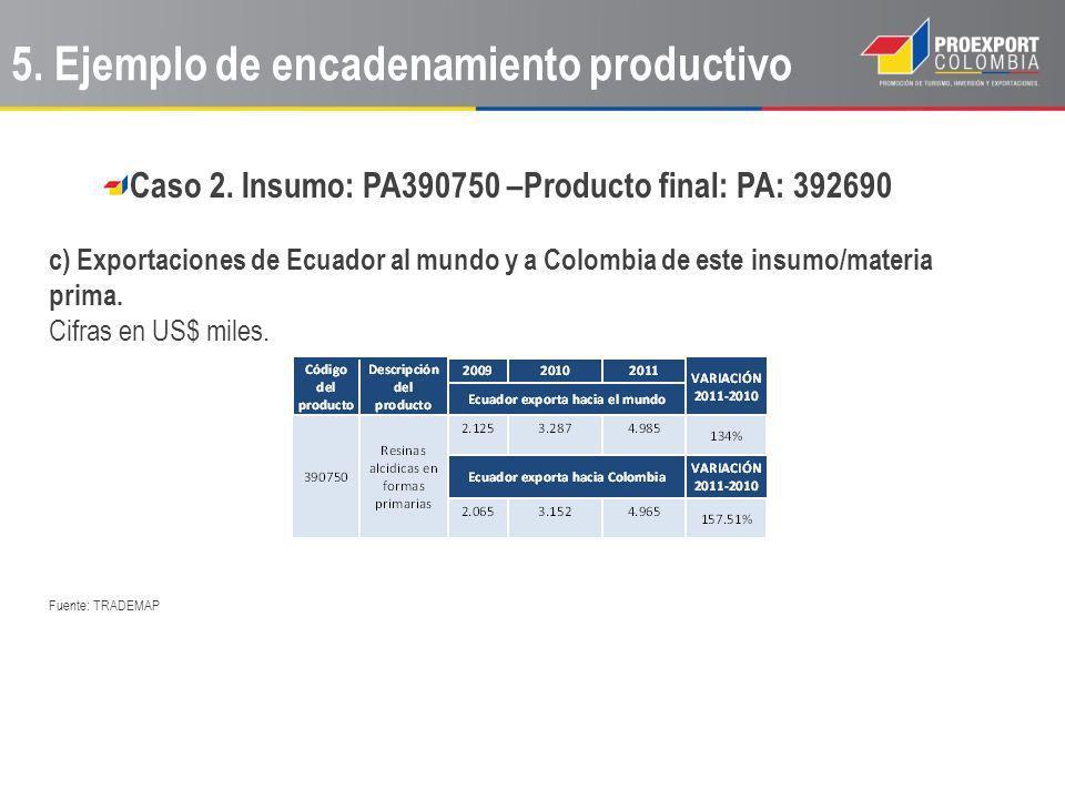 Caso 2. Insumo: PA390750 –Producto final: PA: 392690 c) Exportaciones de Ecuador al mundo y a Colombia de este insumo/materia prima. Cifras en US$ mil