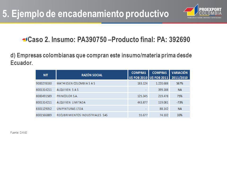 Caso 2. Insumo: PA390750 –Producto final: PA: 392690 d) Empresas colombianas que compran este insumo/materia prima desde Ecuador. Fuente: DANE 5. Ejem