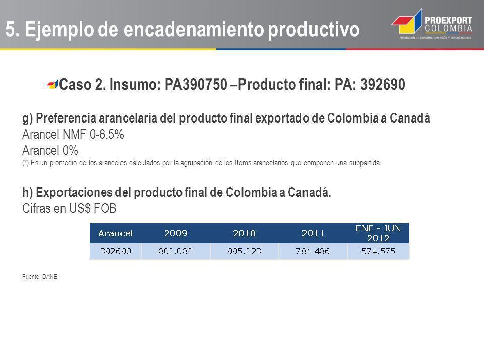Caso 2. Insumo: PA390750 –Producto final: PA: 392690 g) Preferencia arancelaria del producto final exportado de Colombia a Canadá Arancel NMF 0-6.5% A