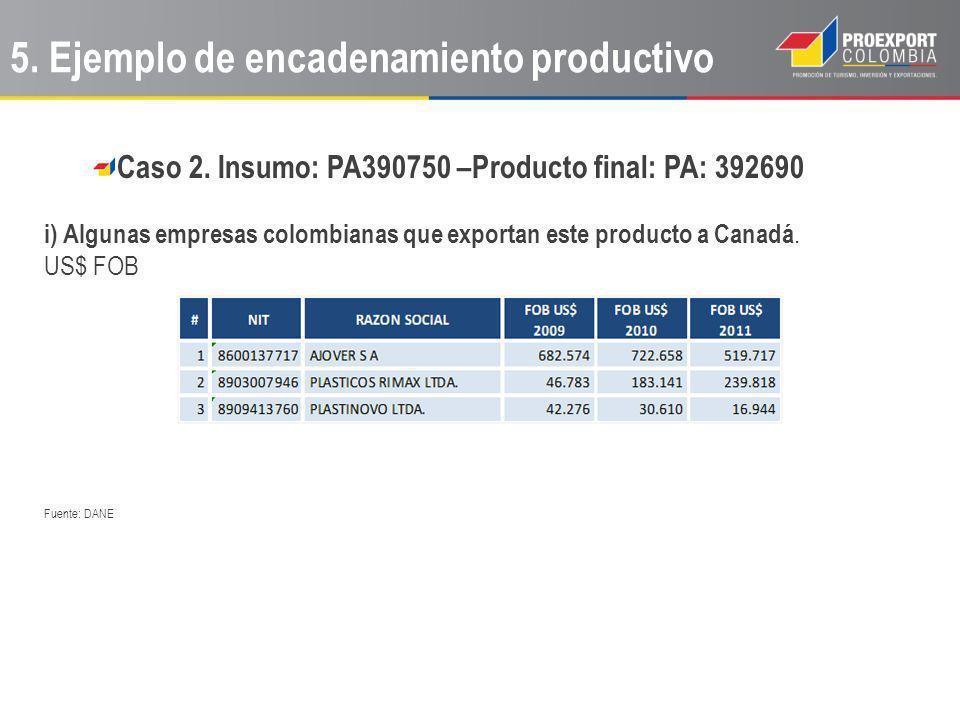 Caso 2. Insumo: PA390750 –Producto final: PA: 392690 i) Algunas empresas colombianas que exportan este producto a Canadá. US$ FOB Fuente: DANE 5. Ejem