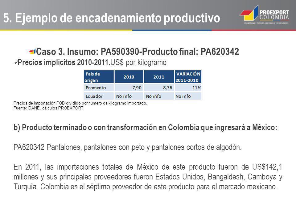 Caso 3. Insumo: PA590390-Producto final: PA620342 Precios implícitos 2010-2011. US$ por kilogramo Precios de importación FOB dividido por número de ki