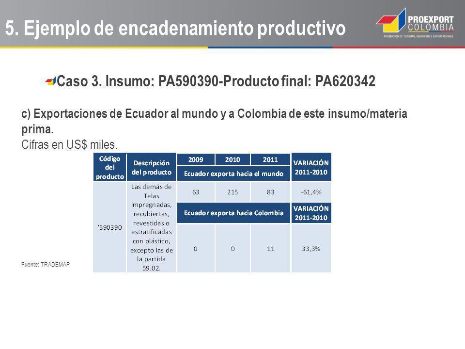 Caso 3. Insumo: PA590390-Producto final: PA620342 c) Exportaciones de Ecuador al mundo y a Colombia de este insumo/materia prima. Cifras en US$ miles.