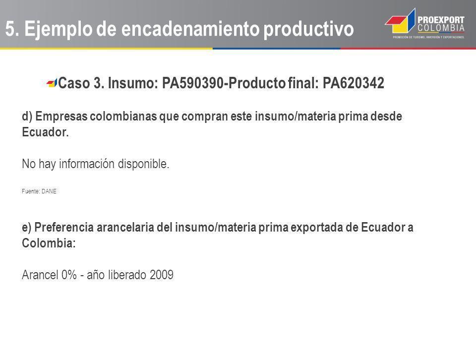 Caso 3. Insumo: PA590390-Producto final: PA620342 d) Empresas colombianas que compran este insumo/materia prima desde Ecuador. No hay información disp