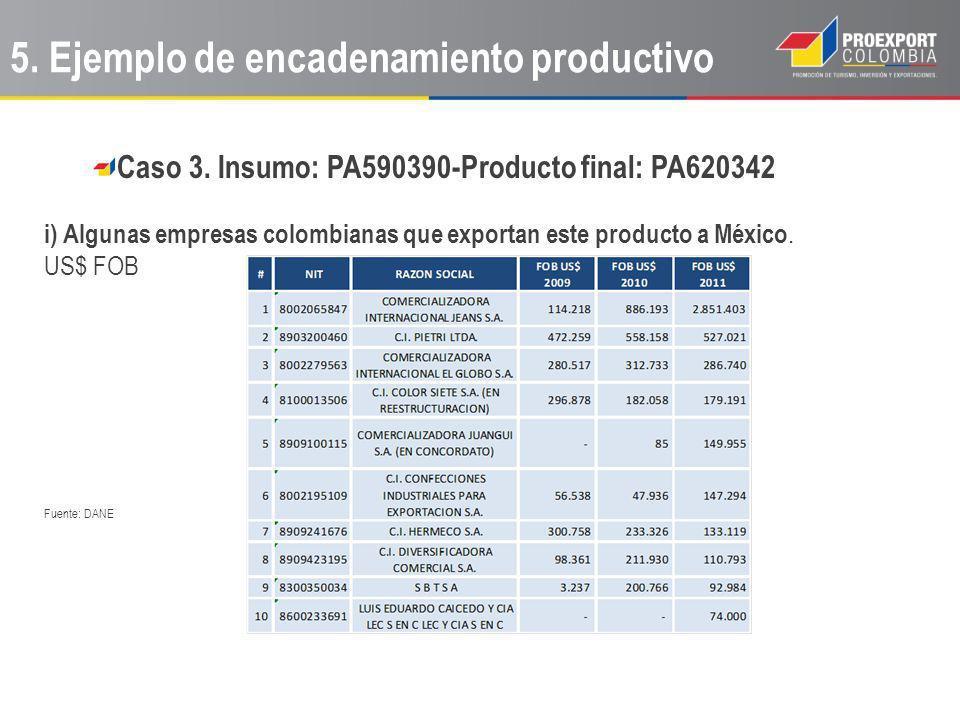 Caso 3. Insumo: PA590390-Producto final: PA620342 i) Algunas empresas colombianas que exportan este producto a México. US$ FOB Fuente: DANE 5. Ejemplo