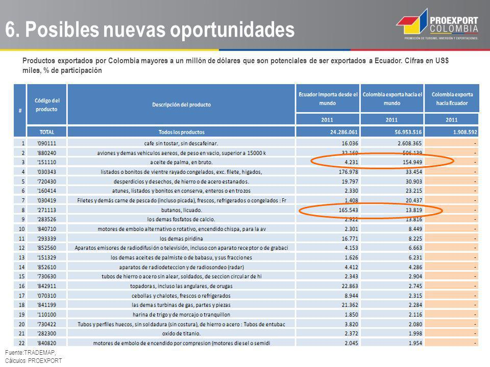Productos exportados por Colombia mayores a un millón de dólares que son potenciales de ser exportados a Ecuador. Cifras en US$ miles, % de participac