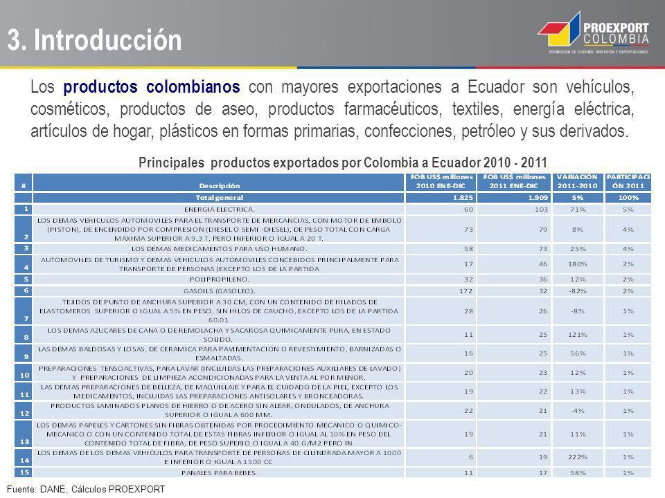 Los productos colombianos con mayores exportaciones a Ecuador son vehículos, cosméticos, productos de aseo, productos farmacéuticos, textiles, energía eléctrica, artículos de hogar, plásticos en formas primarias, confecciones, petróleo y sus derivados.