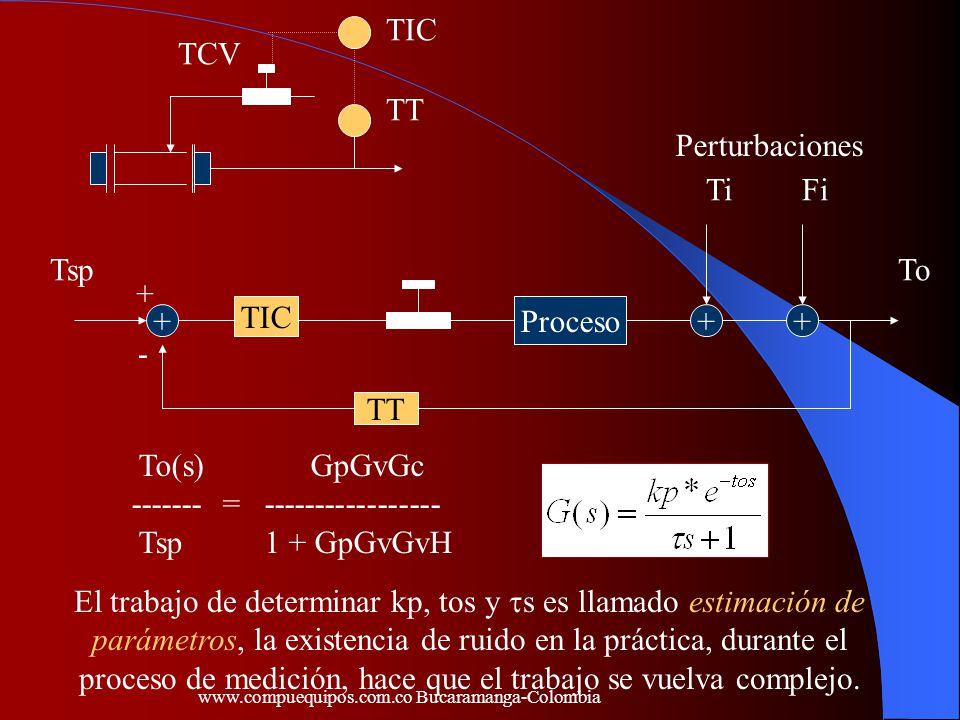 - + TIC TT TCV Proceso TT TIC +++ TspTo TiFi To(s) GpGvGc ------- = ----------------- Tsp 1 + GpGvGvH Perturbaciones El trabajo de determinar kp, tos