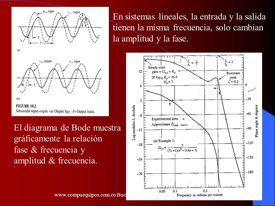 En sistemas lineales, la entrada y la salida tienen la misma frecuencia, solo cambian la amplitud y la fase. El diagrama de Bode muestra gráficamente