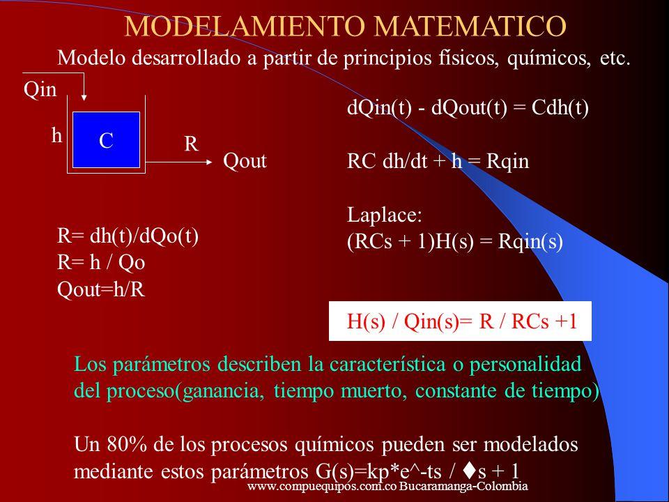 MODELAMIENTO MATEMATICO Modelo desarrollado a partir de principios físicos, químicos, etc. C R h Qin Qout R= dh(t)/dQo(t) R= h / Qo Qout=h/R dQin(t) -