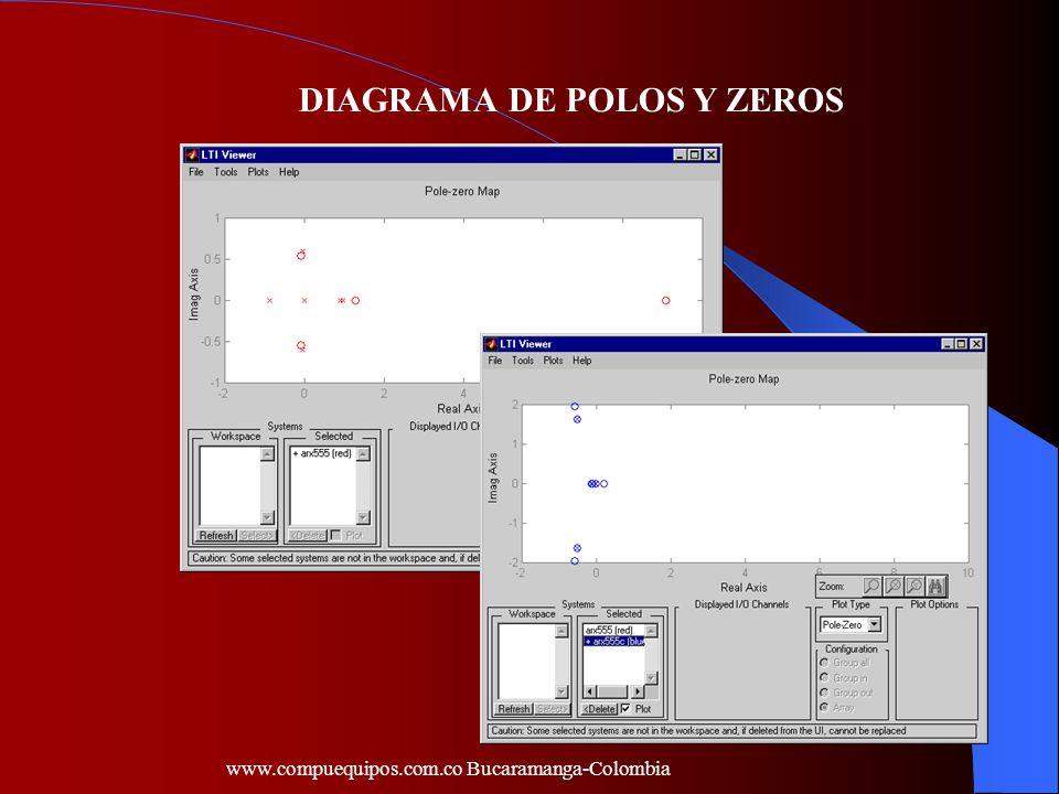 DIAGRAMA DE POLOS Y ZEROS www.compuequipos.com.co Bucaramanga-Colombia