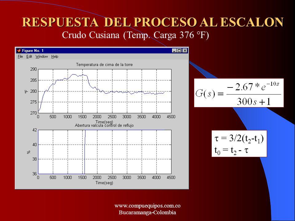 RESPUESTA DEL PROCESO AL ESCALON = 3/2(t 2 -t 1 ) t 0 = t 2 - Crudo Cusiana (Temp. Carga 376 °F) www.compuequipos.com.co Bucaramanga-Colombia