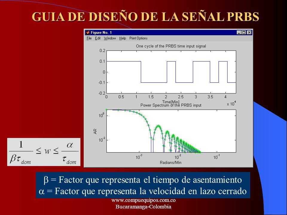 = Factor que representa el tiempo de asentamiento = Factor que representa la velocidad en lazo cerrado GUIA DE DISEÑO DE LA SEÑAL PRBS www.compuequipo