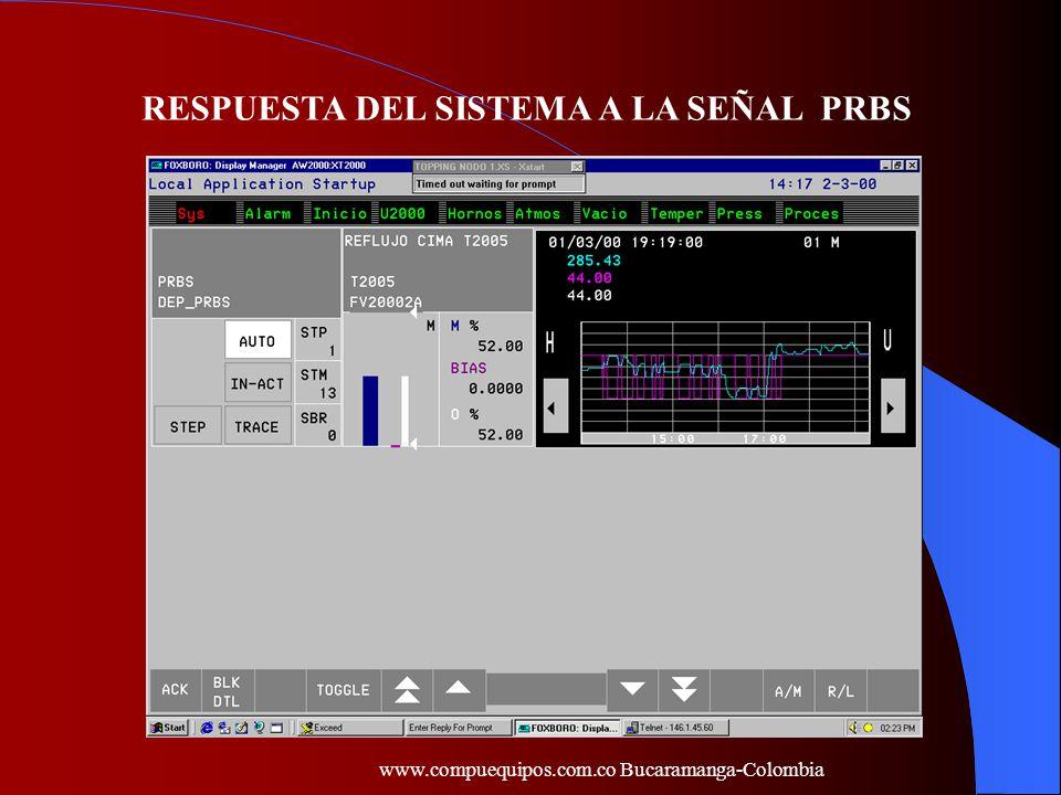 RESPUESTA DEL SISTEMA A LA SEÑAL PRBS www.compuequipos.com.co Bucaramanga-Colombia