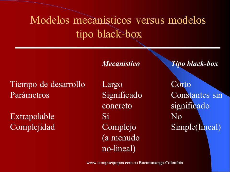 Modelos mecanísticos versus modelos tipo black-box MecanísticoTipo black-box Tiempo de desarrolloLargoCorto ParámetrosSignificadoConstantes sin concre