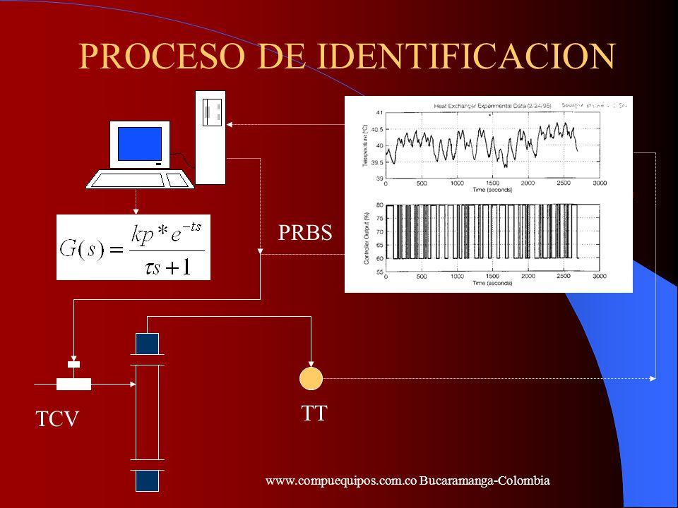 - + TIC TT TCV Proceso TT TIC +++ TspTo TiFi To(s) GpGvGc ------- = ----------------- Tsp 1 + GpGvGvH Perturbaciones El trabajo de determinar kp, tos y s es llamado estimación de parámetros, la existencia de ruido en la práctica, durante el proceso de medición, hace que el trabajo se vuelva complejo.