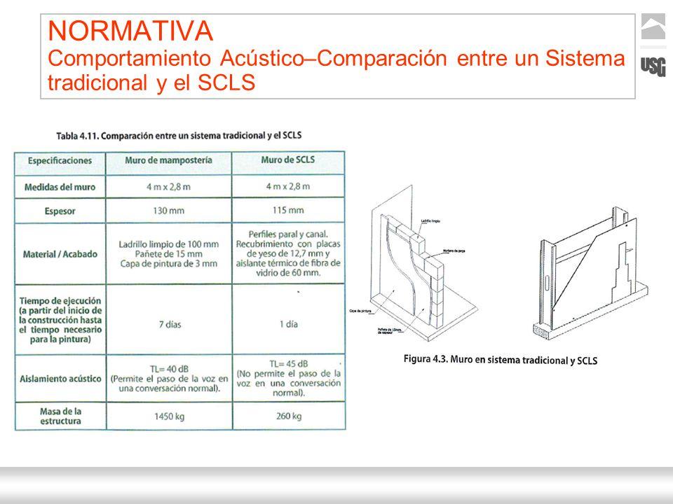 Aquí va el título de la presentación Ternium | Nombre Autor 10 NORMATIVA Comportamiento Acústico–Comparación entre un Sistema tradicional y el SCLS