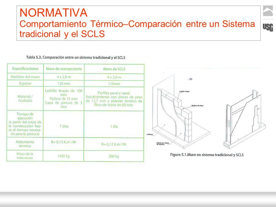 Aquí va el título de la presentación Ternium | Nombre Autor 12 NORMATIVA Comportamiento Térmico–Comparación entre un Sistema tradicional y el SCLS