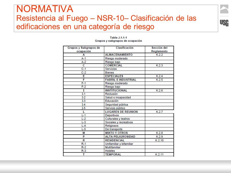 Aquí va el título de la presentación Ternium | Nombre Autor 14 NORMATIVA Resistencia al Fuego – NSR-10– Clasificación de las edificaciones en una cate