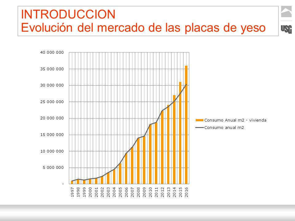Aquí va el título de la presentación Ternium | Nombre Autor 2 INTRODUCCION Evolución del mercado de las placas de yeso