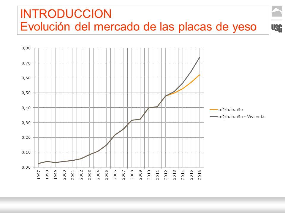 Aquí va el título de la presentación Ternium | Nombre Autor 3 INTRODUCCION Evolución del mercado de las placas de yeso