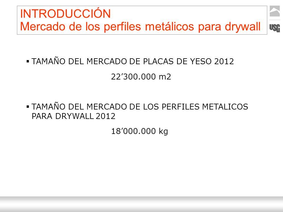 Aquí va el título de la presentación Ternium | Nombre Autor 4 INTRODUCCIÓN Mercado de los perfiles metálicos para drywall TAMAÑO DEL MERCADO DE PLACAS