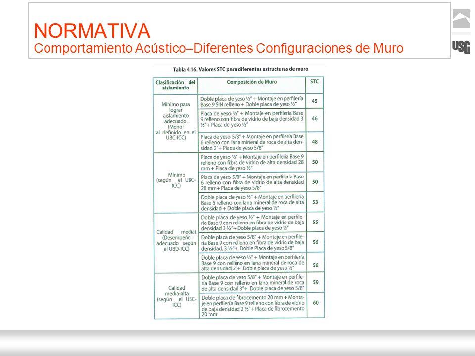 Aquí va el título de la presentación Ternium | Nombre Autor 9 NORMATIVA Comportamiento Acústico–Diferentes Configuraciones de Muro