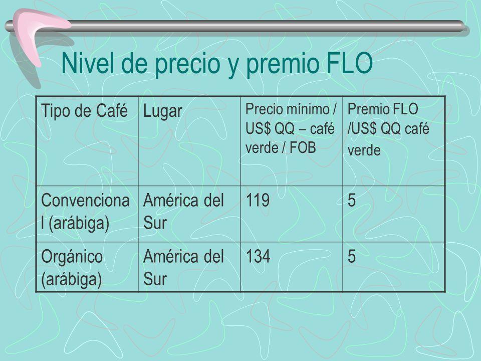 Nivel de precio y premio FLO Tipo de CaféLugar Precio mínimo / US$ QQ – café verde / FOB Premio FLO /US$ QQ café verde Convenciona l (arábiga) América