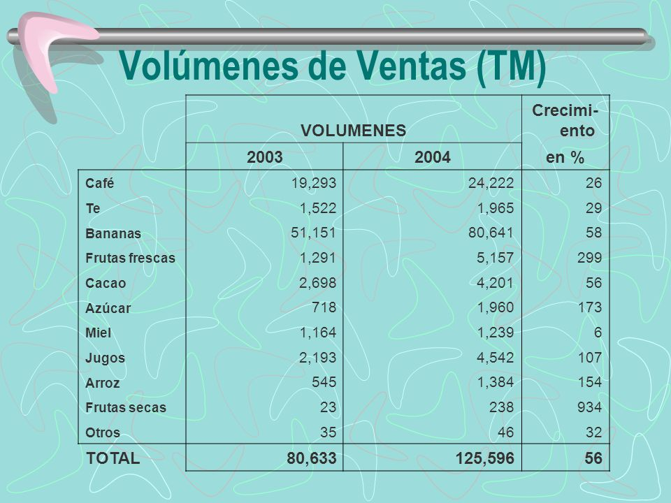 Volúmenes de Ventas (TM) VOLUMENES Crecimi- ento 20032004en % Café 19,29324,22226 Te 1,5221,96529 Bananas 51,15180,64158 Frutas frescas 1,2915,157299