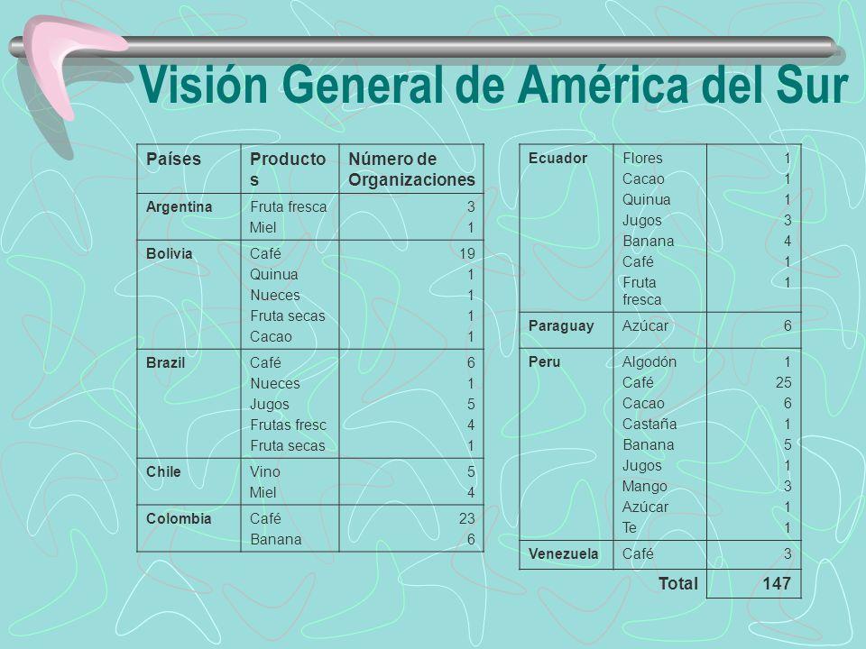Visión General de América del Sur PaísesProducto s Número de Organizaciones ArgentinaFruta fresca Miel 3131 BoliviaCafé Quinua Nueces Fruta secas Caca