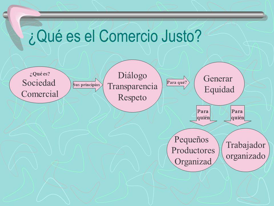 ¿Qué es el Comercio Justo? ¿Qué es? Sociedad Comercial Diálogo Transparencia Respeto Para qué? Generar Equidad Sus principios Pequeños Productores Org