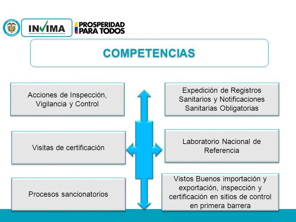 Acciones de Inspección, Vigilancia y Control Expedición de Registros Sanitarios y Notificaciones Sanitarias Obligatorias Visitas de certificación Proc
