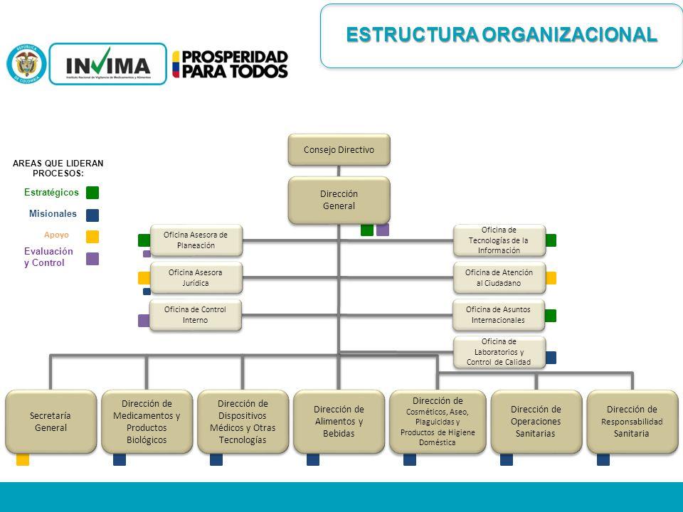 ESTRUCTURAORGANIZACIONAL ESTRUCTURA ORGANIZACIONAL Consejo Directivo Estratégicos Misionales Apoyo Evaluación y Control AREAS QUE LIDERAN PROCESOS: Di