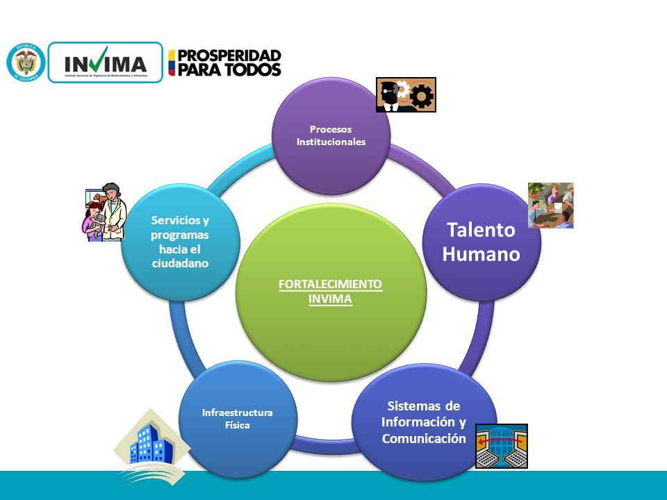 FORTALECIMIENTO INVIMA Procesos Institucionales Talento Humano Sistemas de Información y Comunicación Infraestructura Física Servicios y programas hac