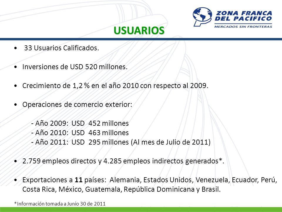 USUARIOS 33 Usuarios Calificados. Inversiones de USD 520 millones. Crecimiento de 1,2 % en el año 2010 con respecto al 2009. Operaciones de comercio e