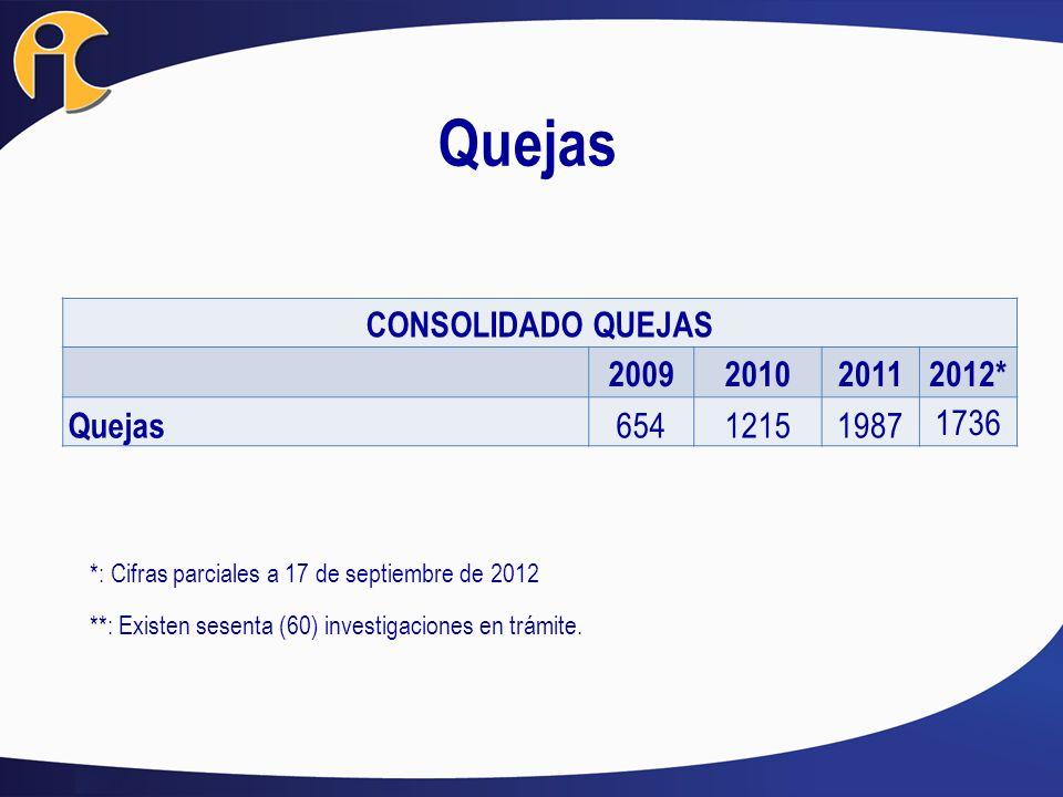 CONSOLIDADO QUEJAS 2009201020112012* Quejas 65412151987 1736 *: Cifras parciales a 17 de septiembre de 2012 **: Existen sesenta (60) investigaciones e