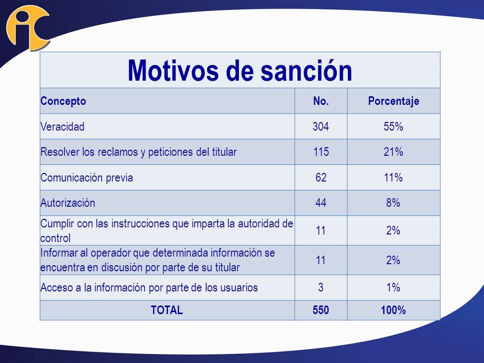 Motivos de sanción ConceptoNo.Porcentaje Veracidad30455% Resolver los reclamos y peticiones del titular11521% Comunicación previa6211% Autorización448