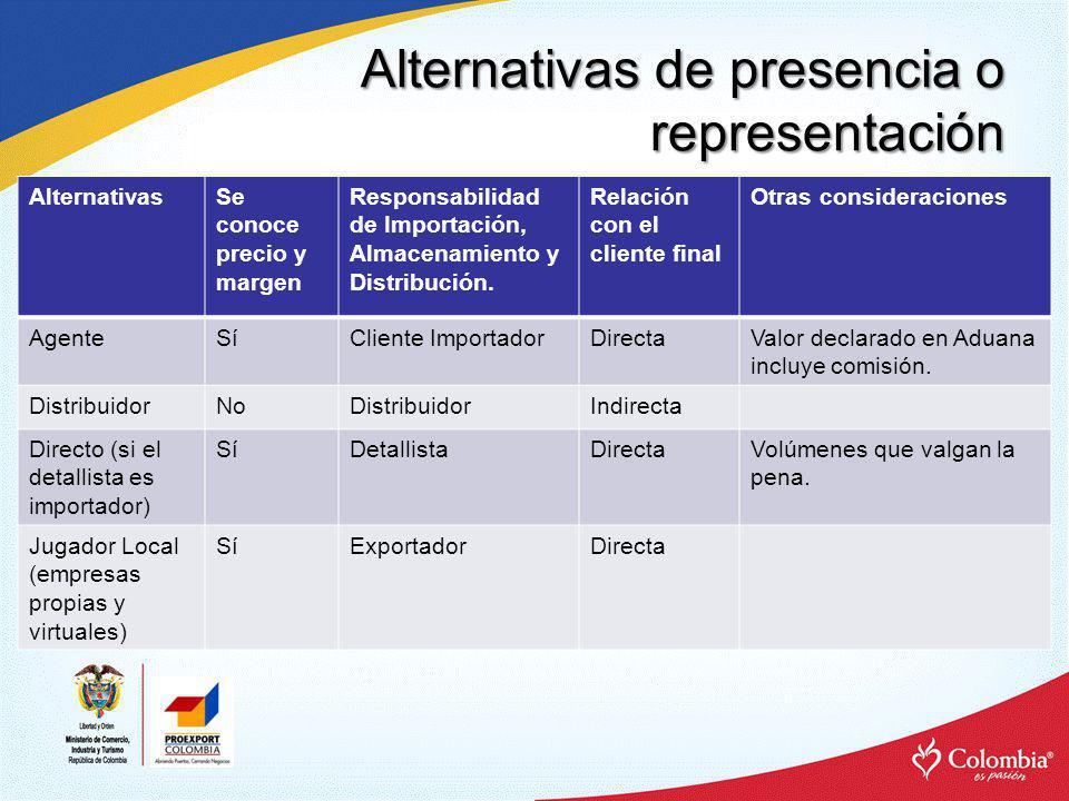 Alternativas de presencia o representación AlternativasSe conoce precio y margen Responsabilidad de Importación, Almacenamiento y Distribución. Relaci