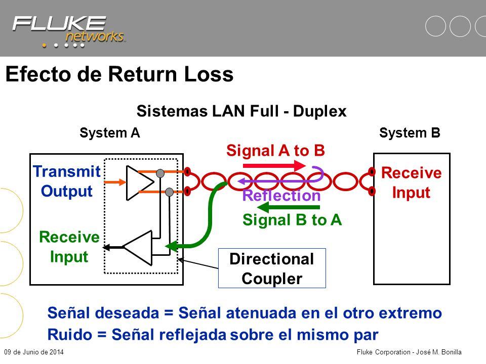 09 de Junio de 2014Fluke Corporation - José M. Bonilla Return Loss Medición que refleja la potencia reflejada de la señal dentro del rango de frecuenc