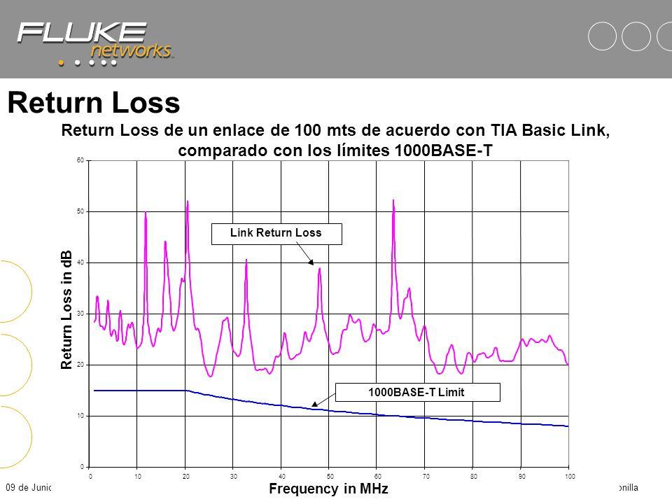 09 de Junio de 2014Fluke Corporation - José M. Bonilla Sistemas LAN Full - Duplex Receive Input Directional Coupler Transmit Output Receive Input Sign