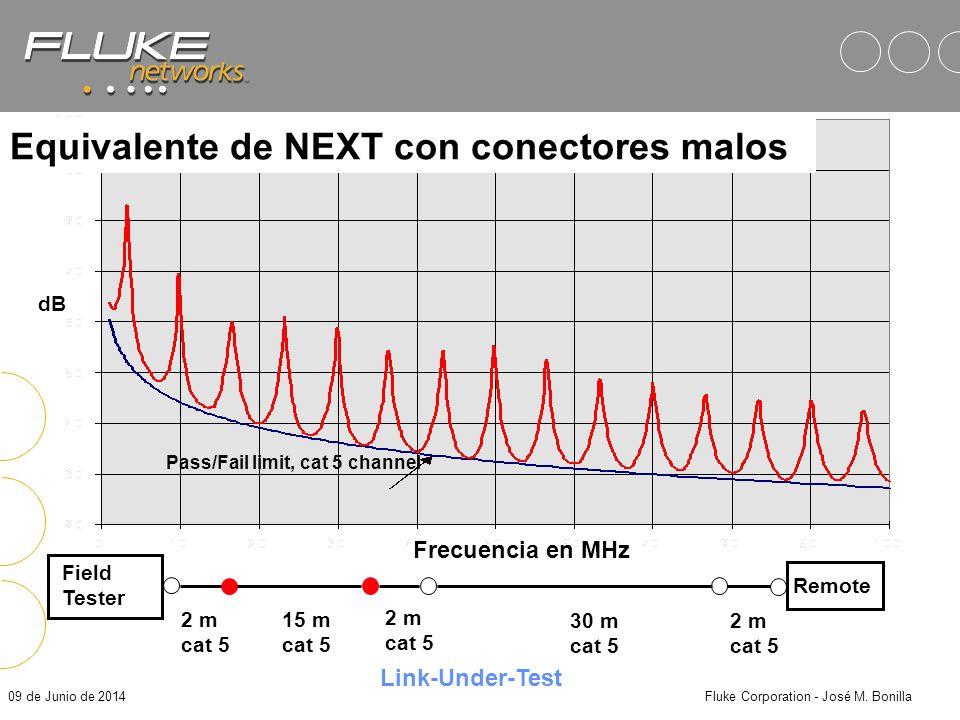 09 de Junio de 2014Fluke Corporation - José M. Bonilla Guardando los Reportes Presione SAVE Introduzca el nombre: –Utilice las flechas para selecciona
