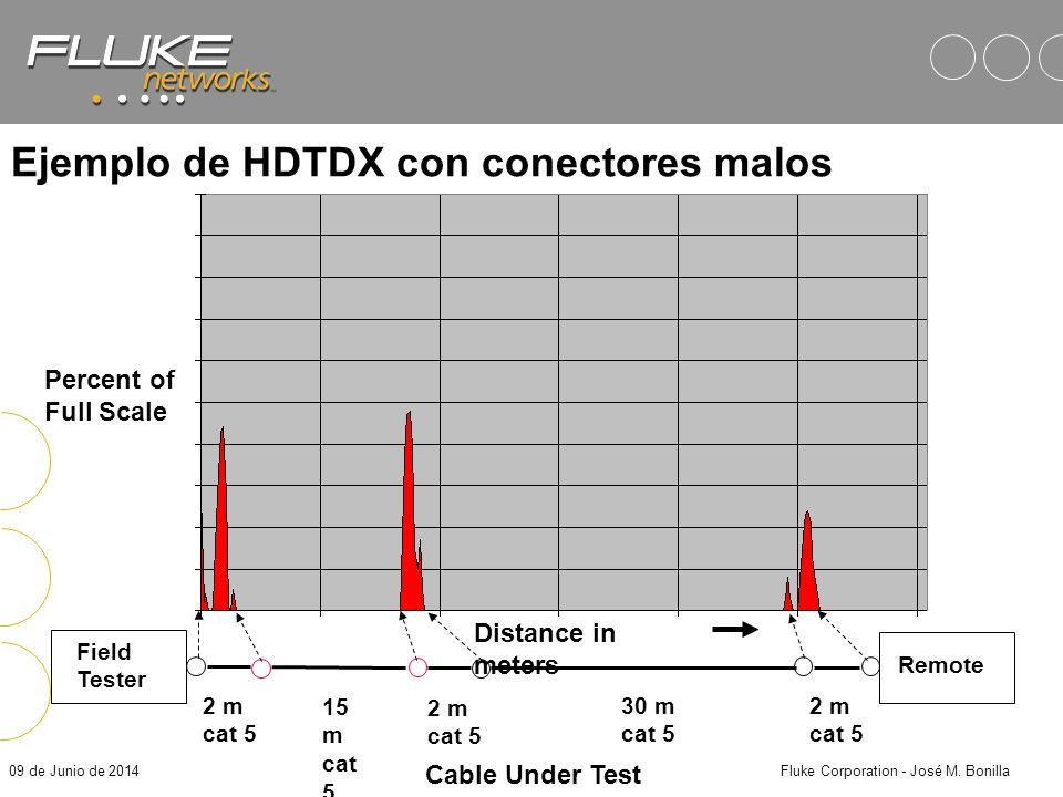 09 de Junio de 2014Fluke Corporation - José M. Bonilla 2 m cat 5 2 m cat 5 2 m cat 5 15 m cat 5 30 m cat 5 Link-Under-Test Field Tester Remote dB Frec