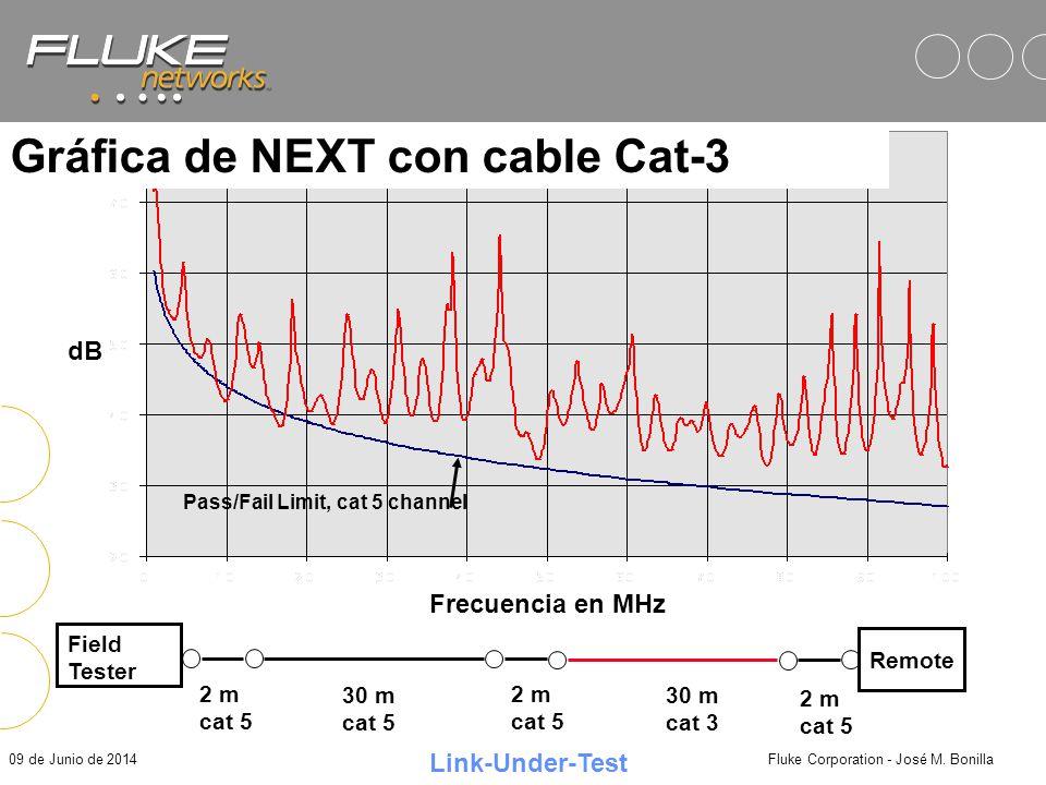 09 de Junio de 2014Fluke Corporation - José M. Bonilla Importancia del Diagnóstico Los límites de desempeño en el borrador del estándar de Cat-6 para