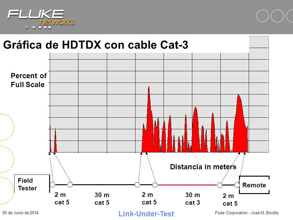 09 de Junio de 2014Fluke Corporation - José M. Bonilla dB Pass/Fail Limit, cat 5 channel Frecuencia en MHz 2 m cat 5 2 m cat 5 2 m cat 5 30 m cat 5 30
