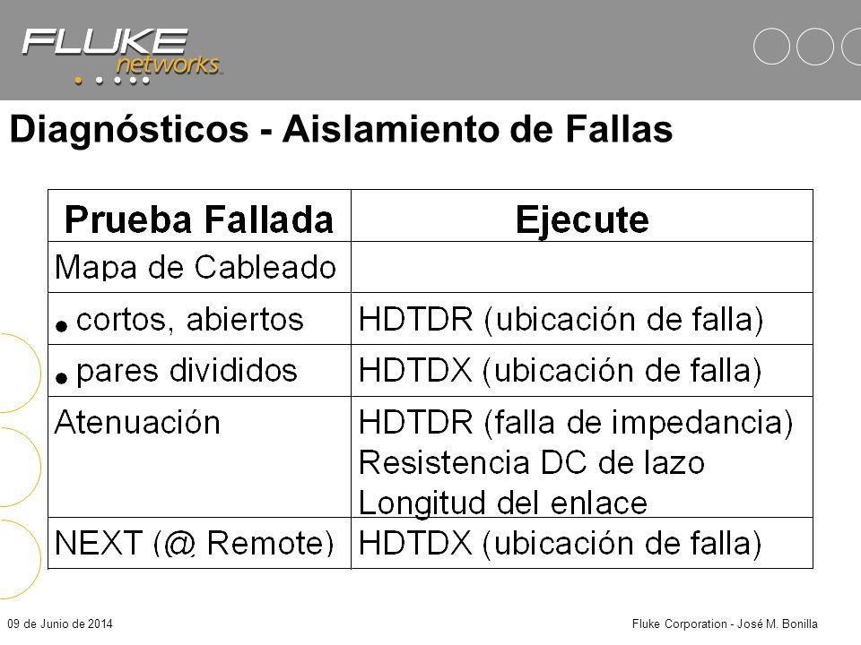 09 de Junio de 2014Fluke Corporation - José M. Bonilla Permanent Vs Basic Link