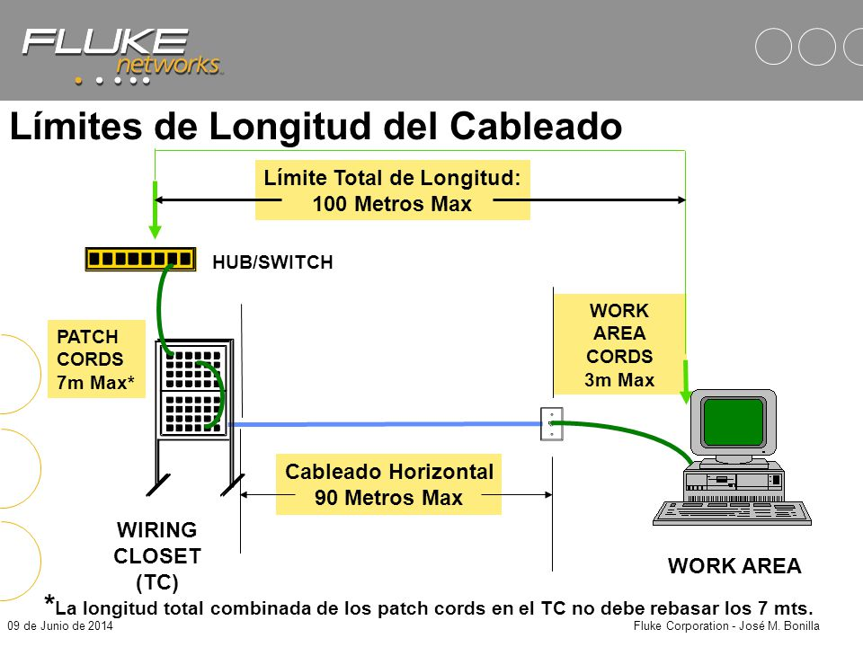 09 de Junio de 2014Fluke Corporation - José M. Bonilla ISO IEC IS 11801 Título: Information Technology – Generic cabling for customer premises cabling