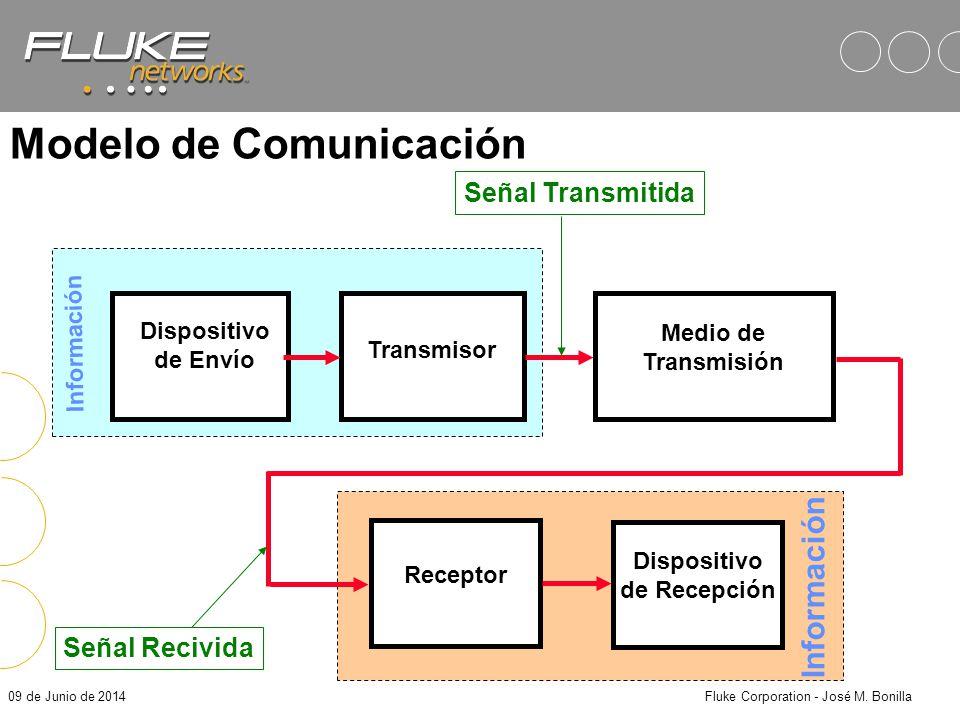 09 de Junio de 2014Fluke Corporation - José M. Bonilla Representación de la Señal Dominio del Tiempo Dominio de la Frecuencia Densidad Espectral de la