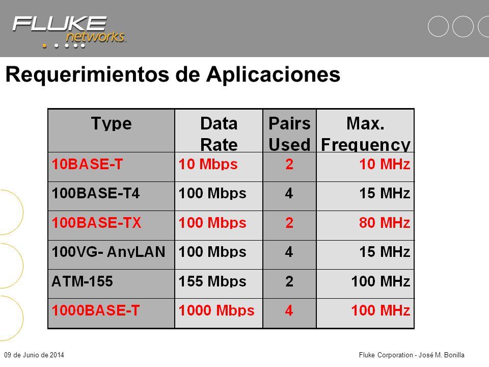 09 de Junio de 2014Fluke Corporation - José M. Bonilla En otras palabras… Mbps es el FLUJO de datos MHz es el ANCHO del tubo